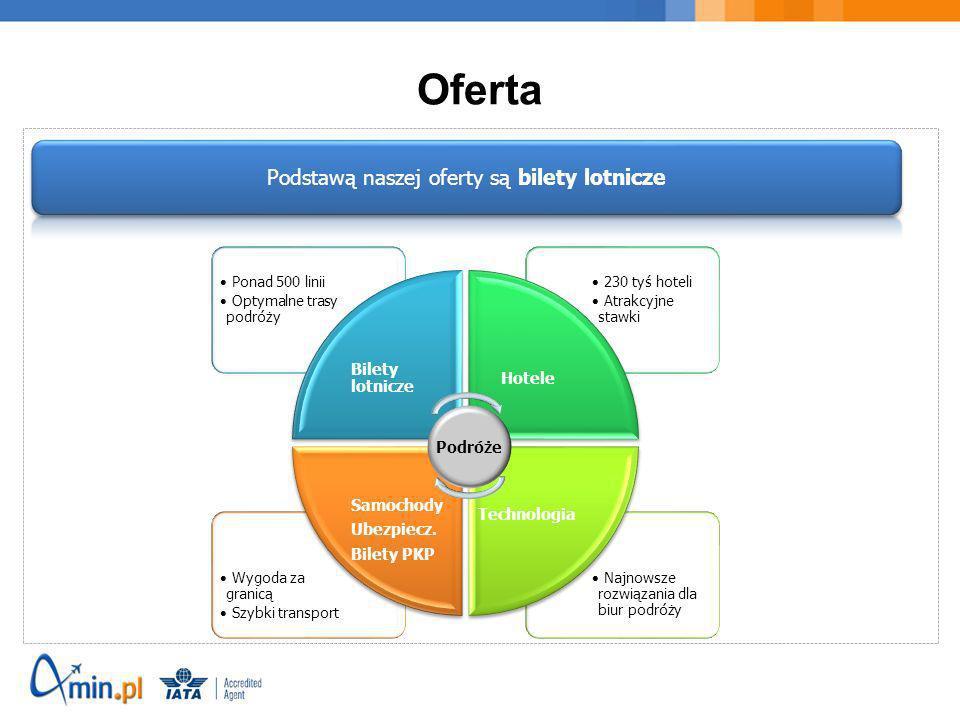 Proponowane obszary działania Bilety lotnicze Hotele Samochody Ubezpieczenia Bilety PKP Podróże