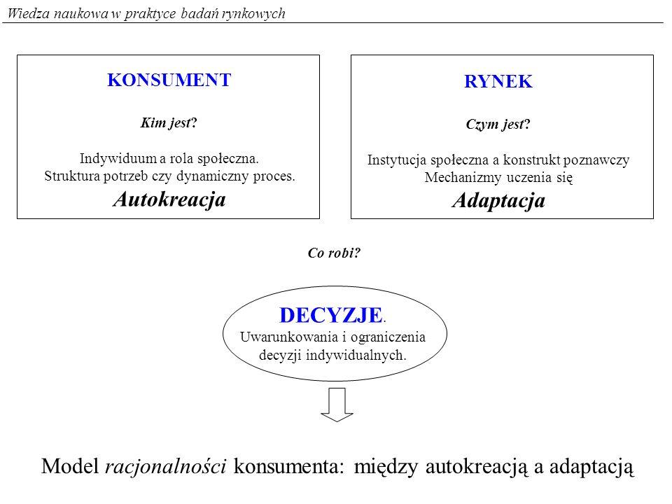 Wiedza naukowa w praktyce badań rynkowych KONSUMENT Kim jest? Indywiduum a rola społeczna. Struktura potrzeb czy dynamiczny proces. Autokreacja RYNEK
