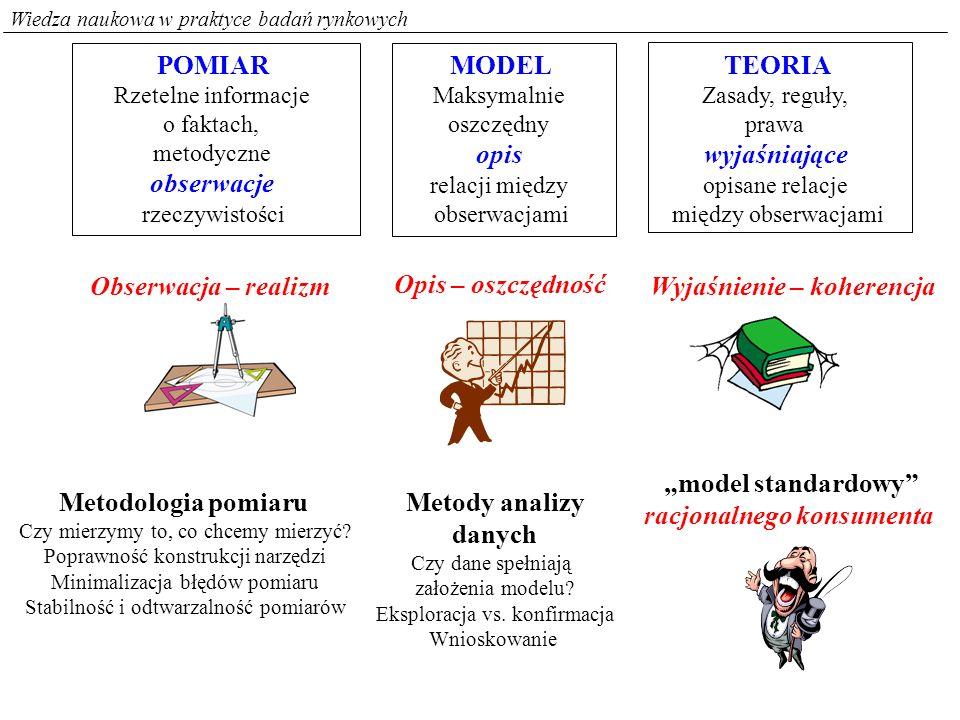 Wiedza naukowa w praktyce badań rynkowych POMIAR Rzetelne informacje o faktach, metodyczne obserwacje rzeczywistości MODEL Maksymalnie oszczędny opis