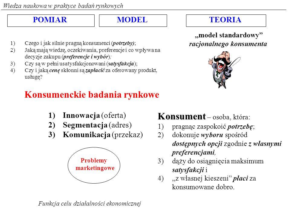 Wiedza naukowa w praktyce badań rynkowych POMIARMODELTEORIA model standardowy racjonalnego konsumenta Konsumenckie badania rynkowe Konsument Konsument