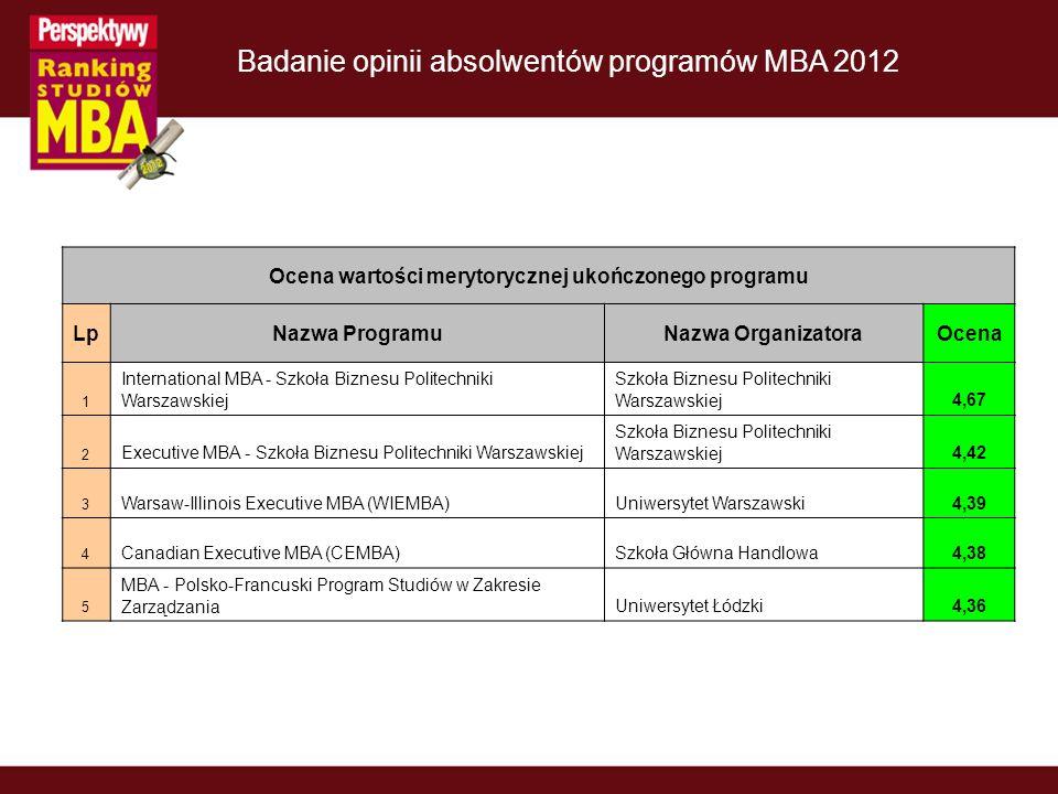 Ocena wartości merytorycznej ukończonego programu LpNazwa ProgramuNazwa OrganizatoraOcena 1 International MBA - Szkoła Biznesu Politechniki Warszawski