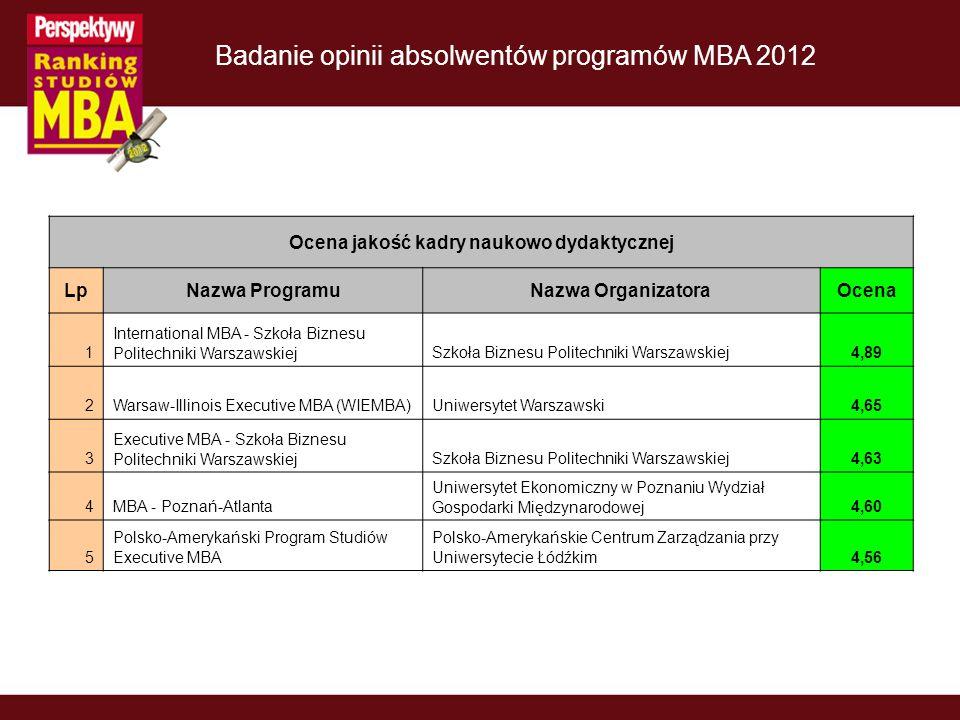 Badanie opinii absolwentów programów MBA 2012 Ocena jakość kadry naukowo dydaktycznej LpNazwa ProgramuNazwa OrganizatoraOcena 1 International MBA - Sz