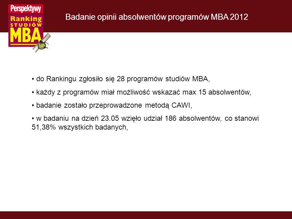 do Rankingu zgłosiło się 28 programów studiów MBA, każdy z programów miał możliwość wskazać max 15 absolwentów, badanie zostało przeprowadzone metodą CAWI, w badaniu na dzień 23.05 wzięło udział 186 absolwentów, co stanowi 51,38% wszystkich badanych,