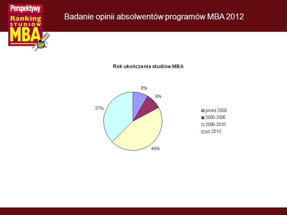 Badanie opinii absolwentów programów MBA 2012