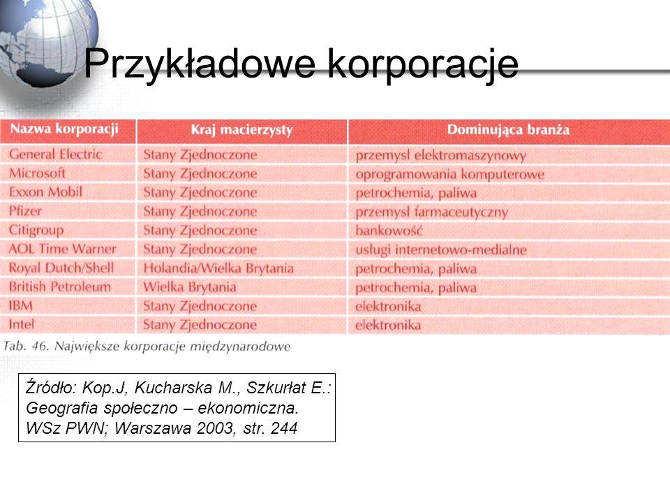 Przykładowe korporacje Źródło: Kop.J, Kucharska M., Szkurłat E.: Geografia społeczno – ekonomiczna. WSz PWN; Warszawa 2003, str. 244