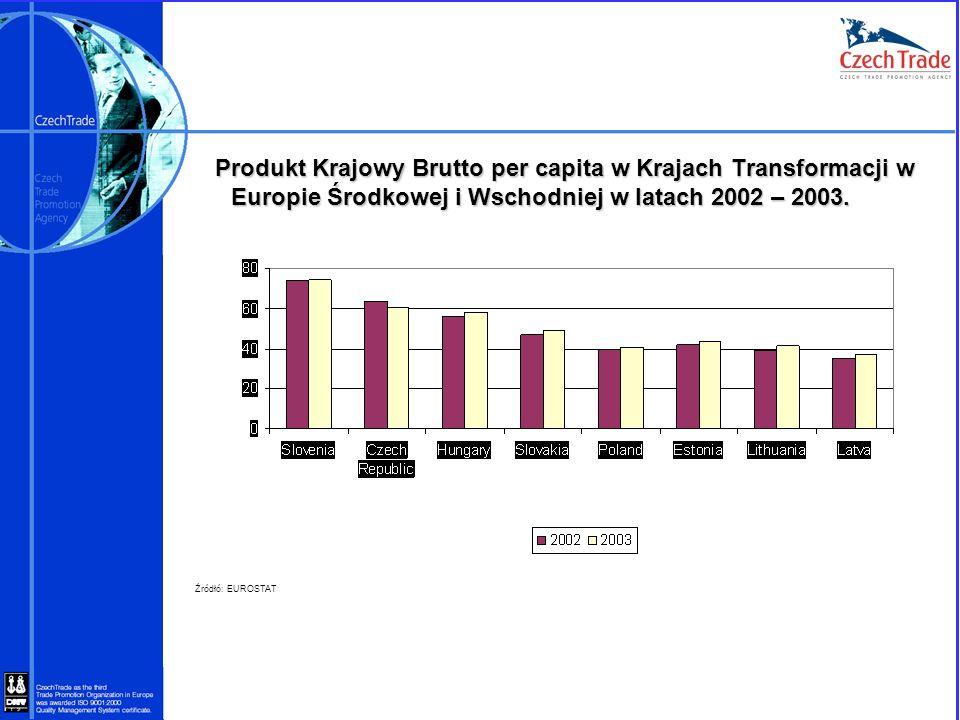 Produkt Krajowy Brutto per capita w Krajach Transformacji w Europie Środkowej i Wschodniej w latach 2002 – 2003. Produkt Krajowy Brutto per capita w K