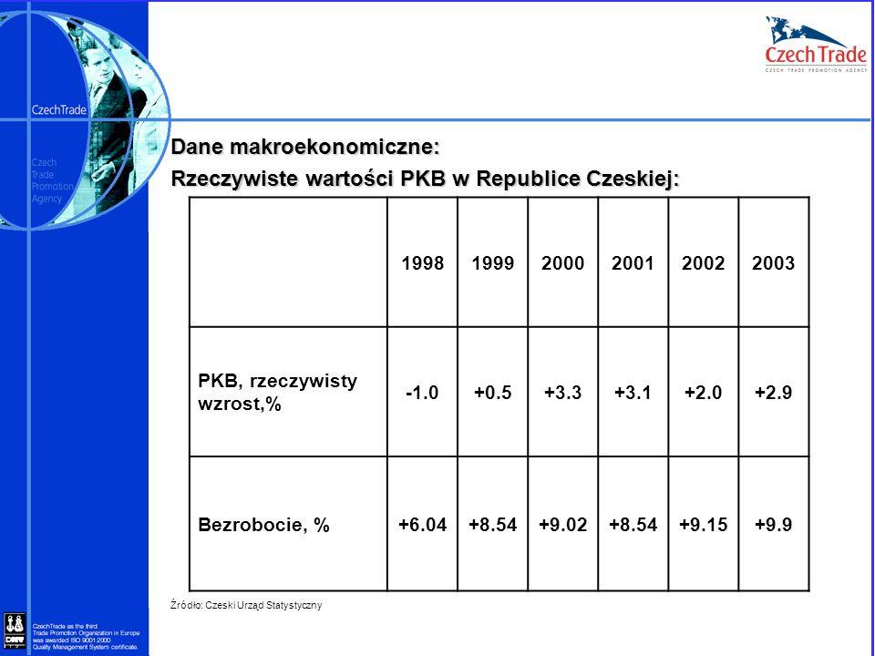 Dane makroekonomiczne: Rzeczywiste wartości PKB w Republice Czeskiej: Źródło: Czeski Urząd Statystyczny 199819992000200120022003 PKB, rzeczywisty wzro