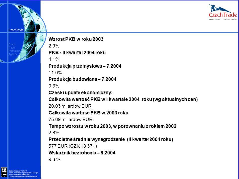 Wzrost PKB w roku 2003 2.9% PKB - II kwartał 2004 roku 4.1% Produkcja przemysłowa – 7.2004 11.0% Produkcja budowlana – 7.2004 0.3% Czeski update ekono