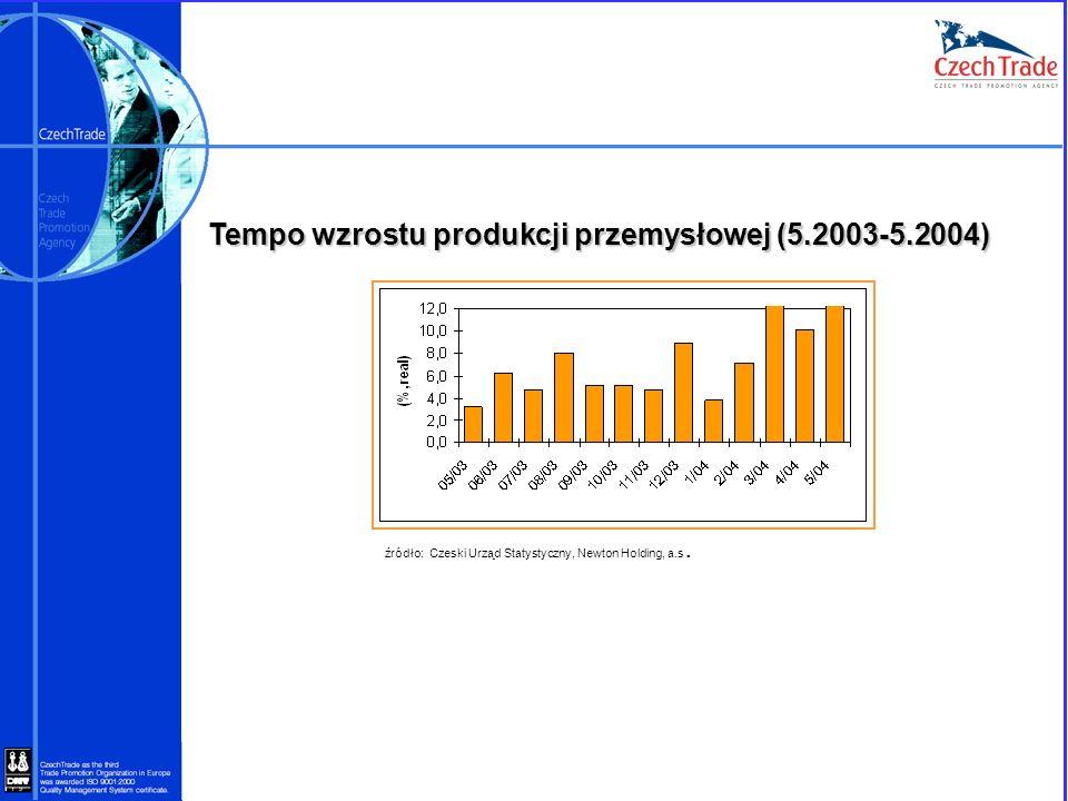 Tempo wzrostu produkcji przemysłowej (5.2003-5.2004) źródło: Czeski Urząd Statystyczny, Newton Holding, a.s.