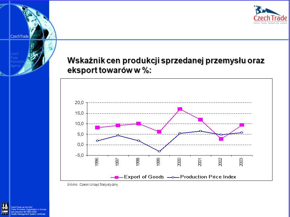 Wskaźnik cen produkcji sprzedanej przemysłu oraz eksport towarów w %: źródło: Czeski Urząd Statystyczny