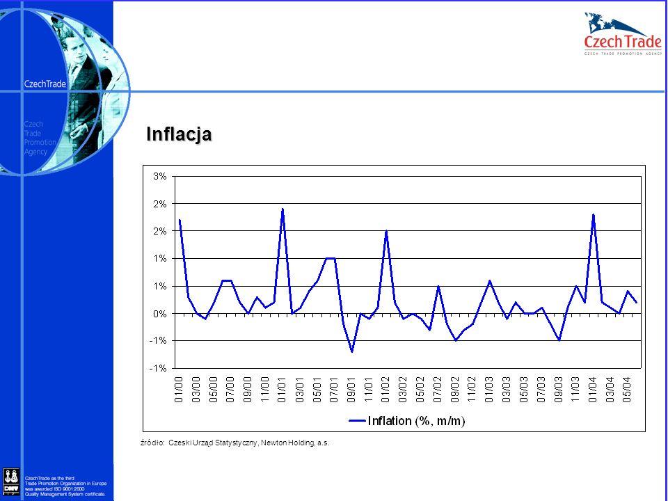 Inflacja źródło: Czeski Urząd Statystyczny, Newton Holding, a.s.