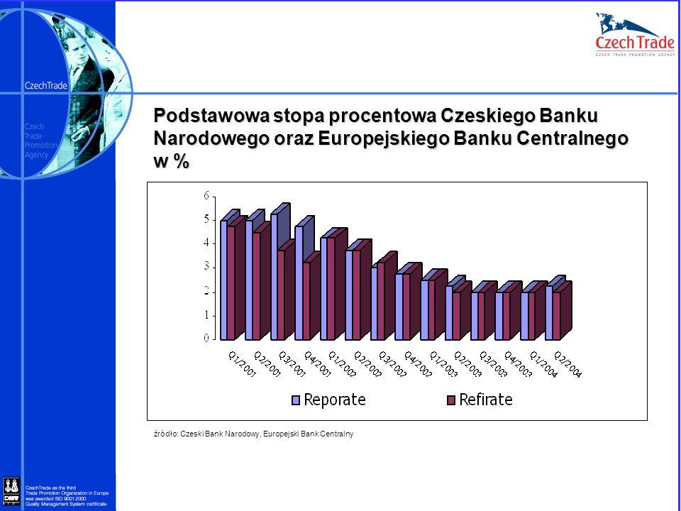 Podstawowa stopa procentowa Czeskiego Banku Narodowego oraz Europejskiego Banku Centralnego w % źródło: Czeski Bank Narodowy, Europejski Bank Centraln