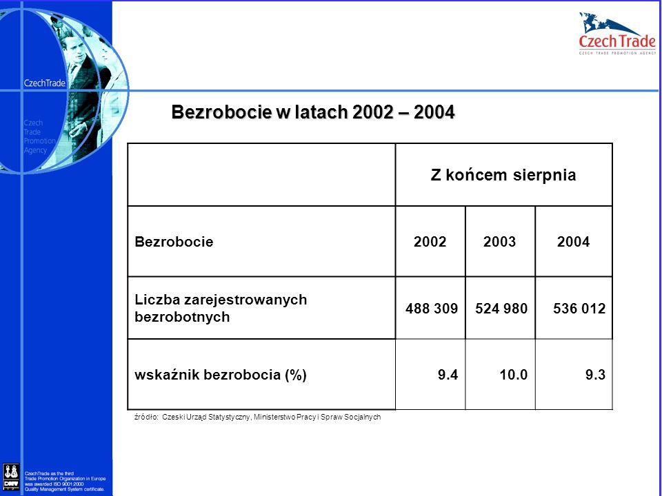 Bezrobocie w latach 2002 – 2004 Z końcem sierpnia Bezrobocie200220032004 Liczba zarejestrowanych bezrobotnych 488 309524 980536 012 wskaźnik bezroboci