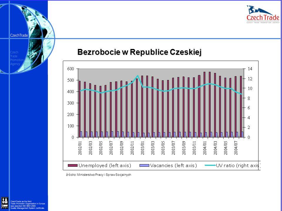 Bezrobocie w Republice Czeskiej źródło: Ministerstwo Pracy i Spraw Socjalnych