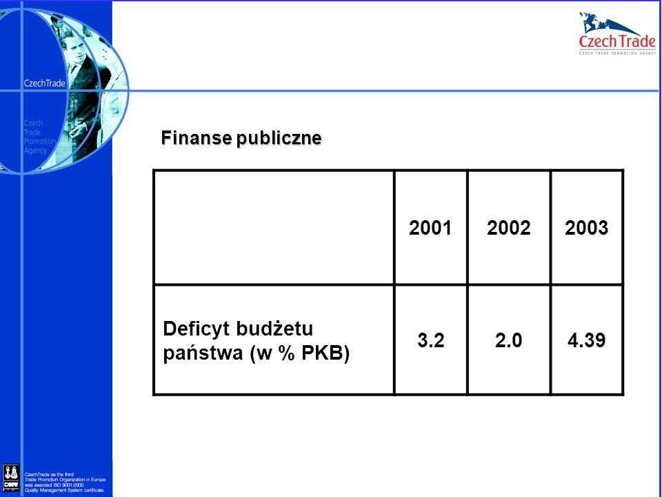 Finanse publiczne 200120022003 Deficyt budżetu państwa (w % PKB) 3.22.04.39