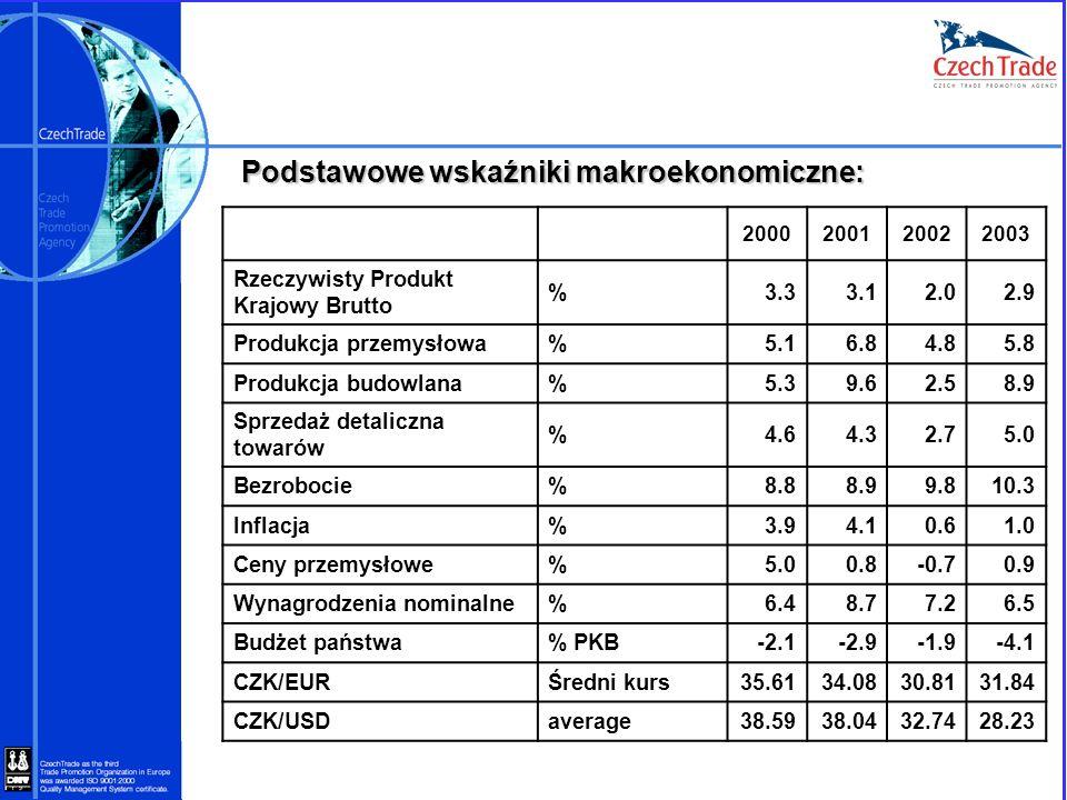 Podstawowe wskaźniki makroekonomiczne: 2000200120022003 Rzeczywisty Produkt Krajowy Brutto %3.33.12.02.9 Produkcja przemysłowa%5.16.84.85.8 Produkcja