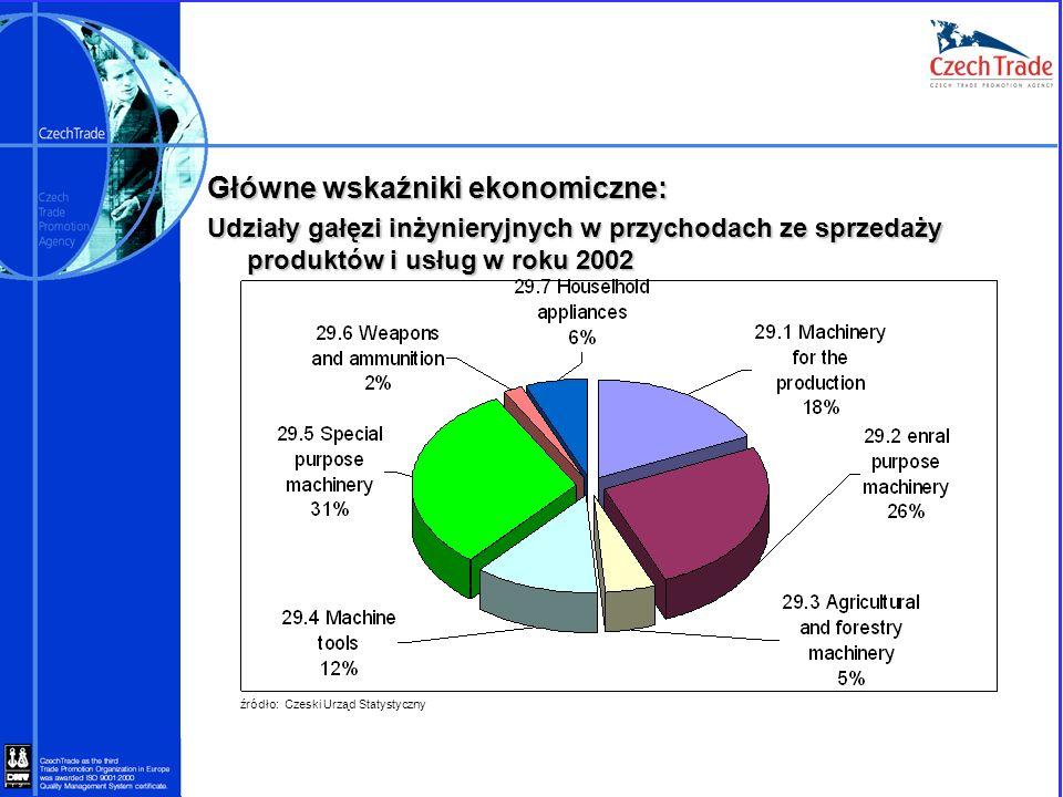 Główne wskaźniki ekonomiczne: Udziały gałęzi inżynieryjnych w przychodach ze sprzedaży produktów i usług w roku 2002 źródło: Czeski Urząd Statystyczny