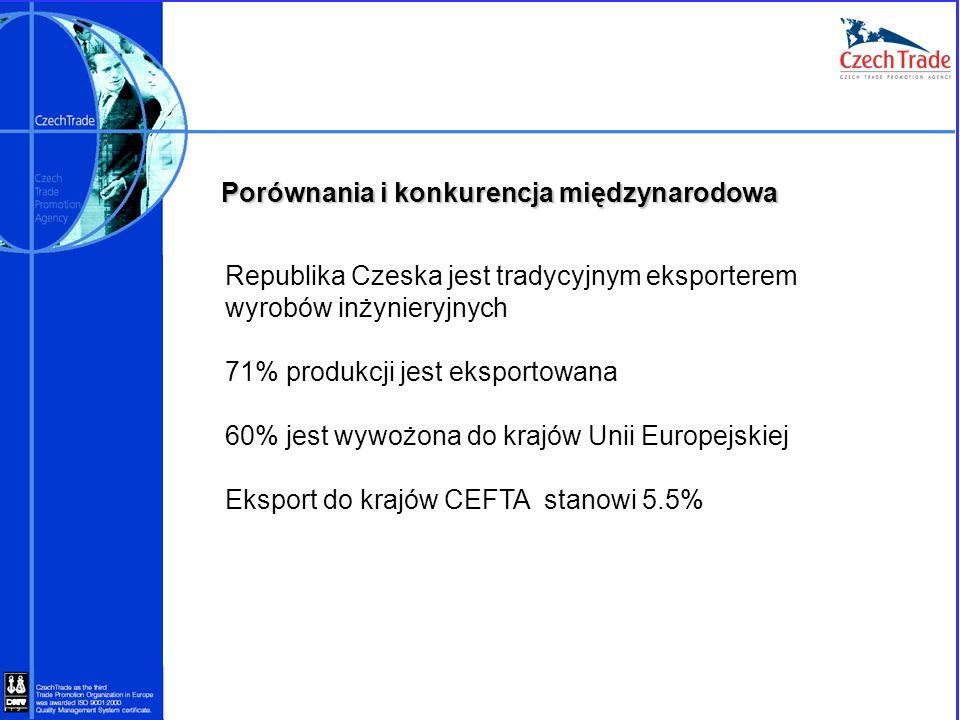 Porównania i konkurencja międzynarodowa Republika Czeska jest tradycyjnym eksporterem wyrobów inżynieryjnych 71% produkcji jest eksportowana 60% jest