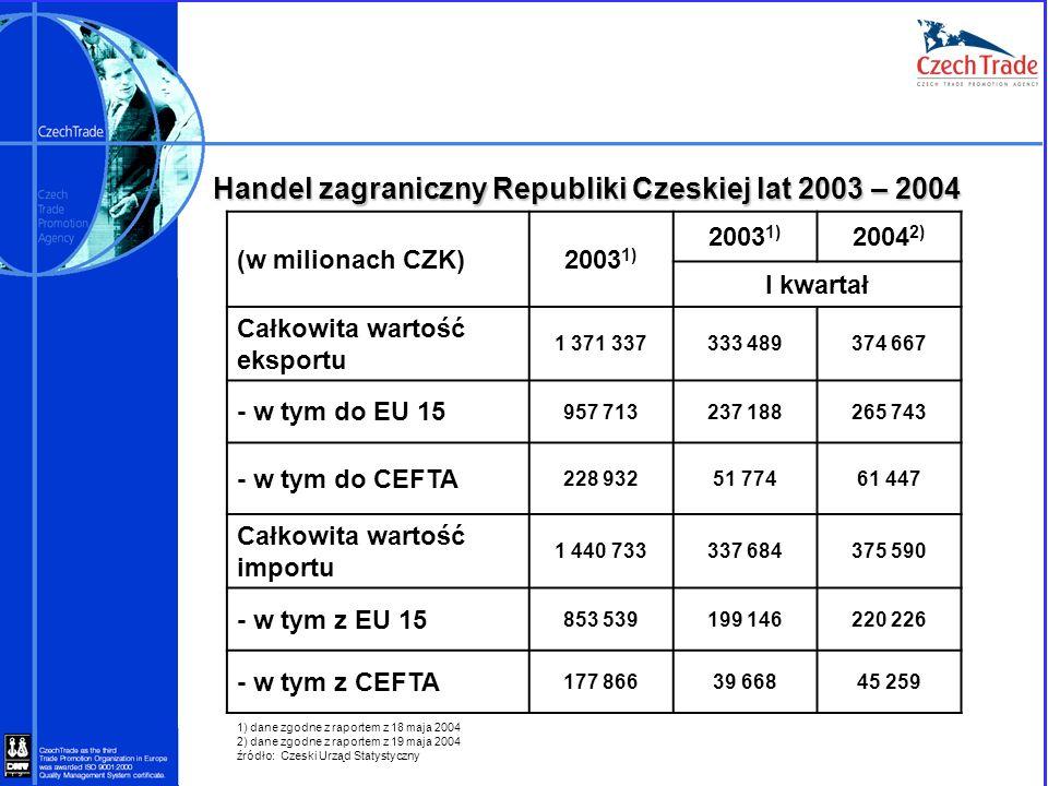 Handel zagraniczny Republiki Czeskiej lat 2003 – 2004 (w milionach CZK)2003 1) 2004 2) I kwartał Całkowita wartość eksportu 1 371 337333 489374 667 -