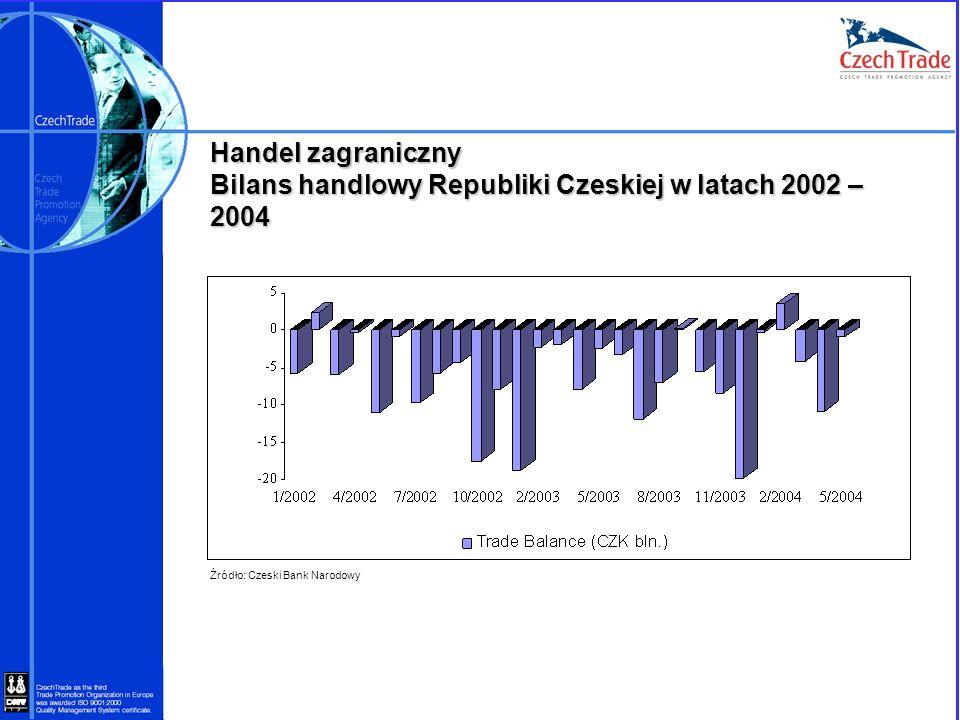 Handel zagraniczny Bilans handlowy Republiki Czeskiej w latach 2002 – 2004 Źródło: Czeski Bank Narodowy