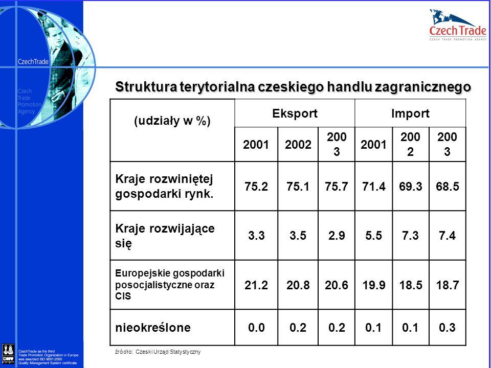 Struktura terytorialna czeskiego handlu zagranicznego (udziały w %) EksportImport 20012002 200 3 2001 200 2 200 3 Kraje rozwiniętej gospodarki rynk. 7