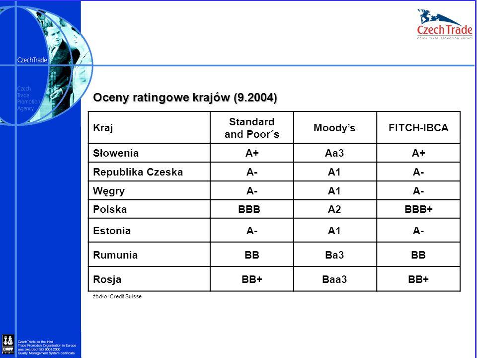 Oceny ratingowe krajów (9.2004) źódło: Credit Suisse Kraj Standard and Poor´s MoodysFITCH-IBCA SłoweniaA+Aa3A+ Republika CzeskaA-A1A- WęgryA-A1A- Pols