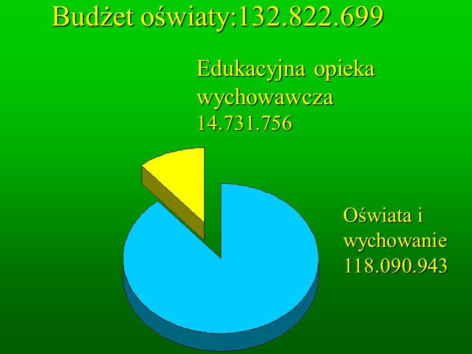 Budżet oświaty:132.822.699 Budżet oświaty:132.822.699 Oświata i wychowanie 118.090.943 Edukacyjna opieka wychowawcza 14.731.756