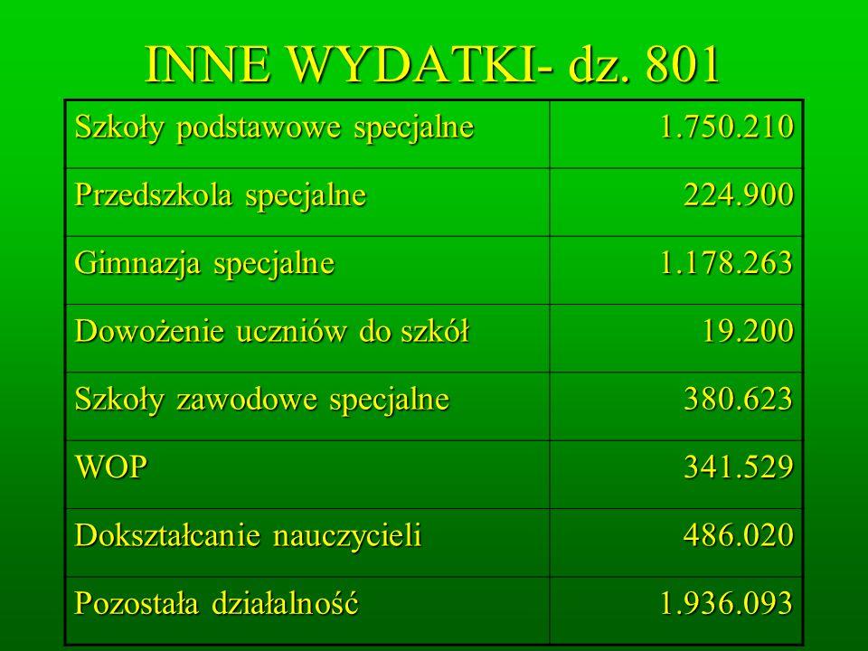 INNE WYDATKI- dz. 801 Szkoły podstawowe specjalne 1.750.210 Przedszkola specjalne 224.900 Gimnazja specjalne 1.178.263 Dowożenie uczniów do szkół 19.2