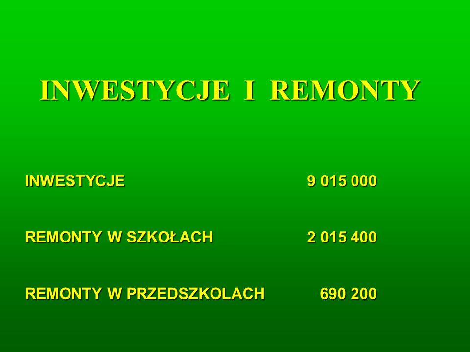 INWESTYCJE I REMONTY INWESTYCJE9 015 000 REMONTY W SZKOŁACH2 015 400 REMONTY W PRZEDSZKOLACH 690 200