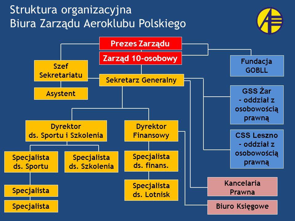 Struktura organizacyjna Biura Zarządu Aeroklubu Polskiego Zarząd 10-osobowy Szef Sekretariatu Asystent Specjalista ds. Sportu Specjalista GSS Żar - od