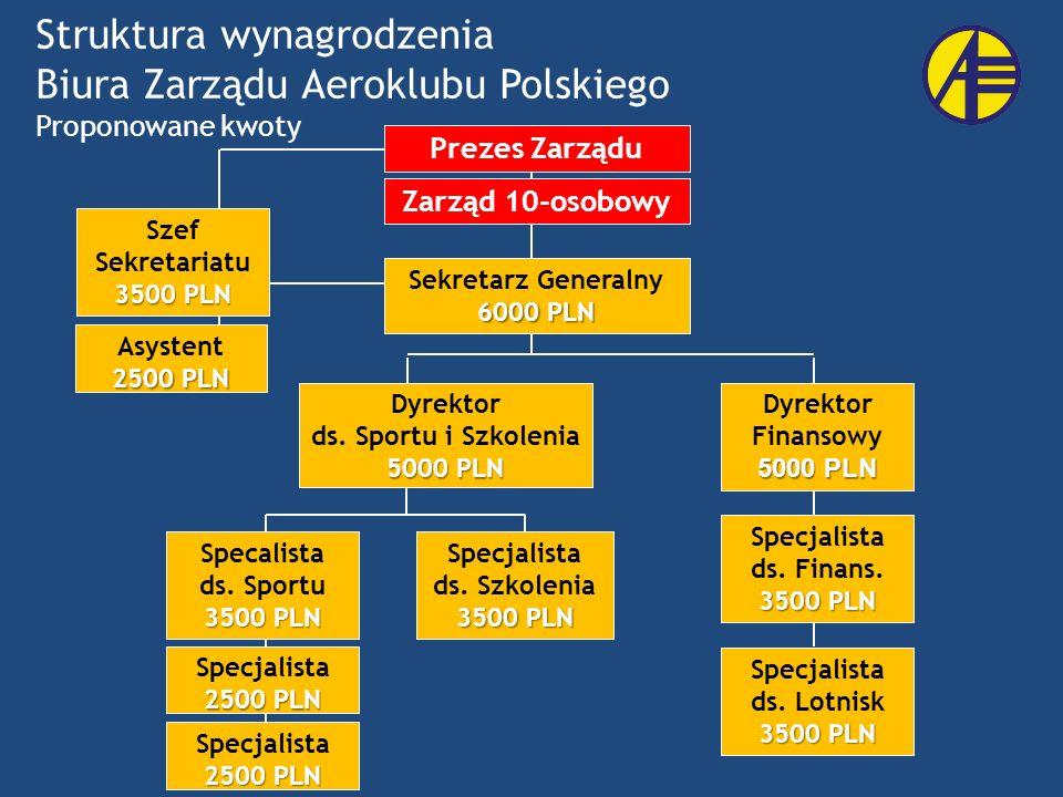 Struktura wynagrodzenia Biura Zarządu Aeroklubu Polskiego Zarząd 10-osobowy Szef Sekretariatu 3500 PLN Asystent 2500 PLN Specjalista 3500 PLN ds. Szko
