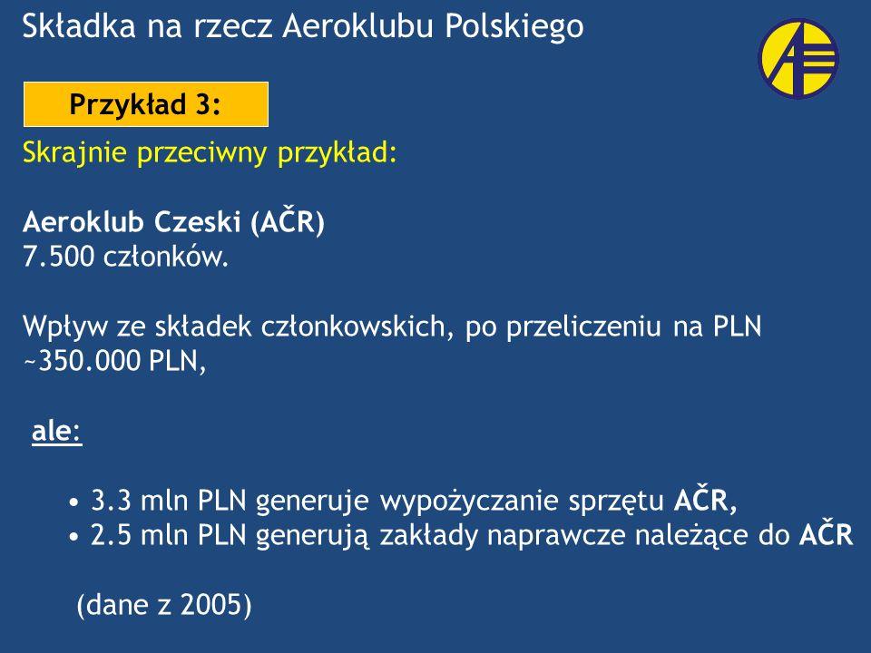 Skrajnie przeciwny przykład: Aeroklub Czeski (AČR) 7.500 członków. Wpływ ze składek członkowskich, po przeliczeniu na PLN ~350.000 PLN, ale: 3.3 mln P