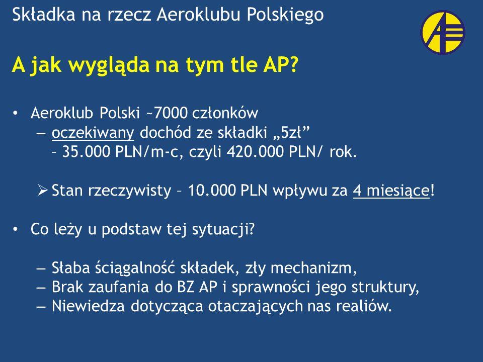 A jak wygląda na tym tle AP? Aeroklub Polski ~7000 członków – oczekiwany dochód ze składki 5zł – 35.000 PLN/m-c, czyli 420.000 PLN/ rok. Stan rzeczywi