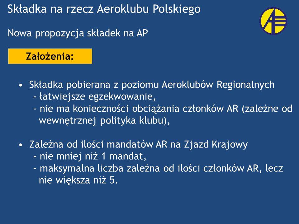 Nowa propozycja składek na AP Składka pobierana z poziomu Aeroklubów Regionalnych - łatwiejsze egzekwowanie, - nie ma konieczności obciążania członków