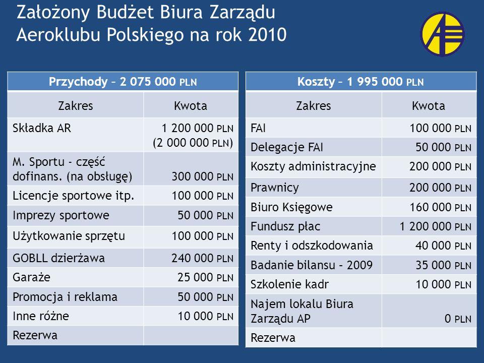 Założony Budżet Biura Zarządu Aeroklubu Polskiego na rok 2010 Przychody – 2 075 000 PLN ZakresKwota Składka AR1 200 000 PLN (2 000 000 PLN ) M. Sportu