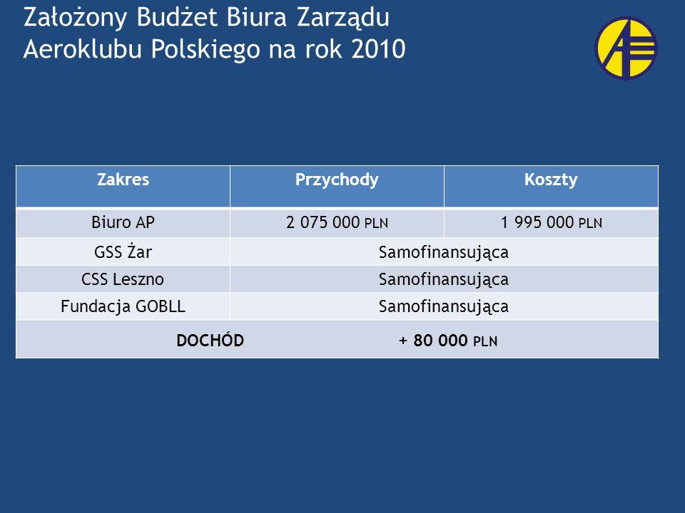 ZakresPrzychodyKoszty Biuro AP2 075 000 PLN 1 995 000 PLN GSS ŻarSamofinansująca CSS LesznoSamofinansująca Fundacja GOBLLSamofinansująca DOCHÓD + 80 0
