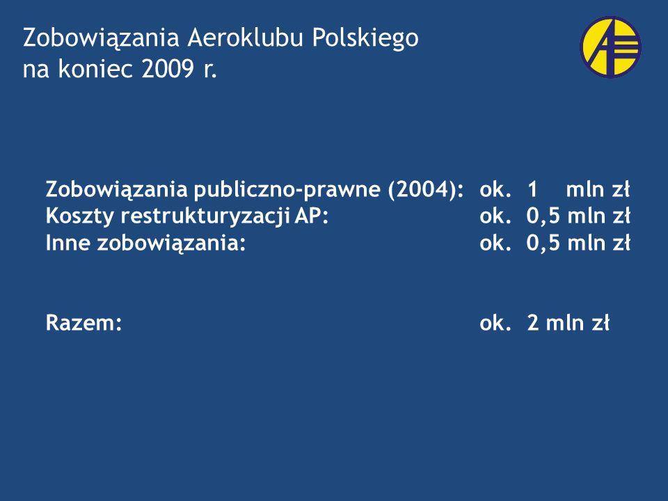 Zobowiązania publiczno-prawne (2004): ok. 1 mln zł Koszty restrukturyzacji AP: ok. 0,5 mln zł Inne zobowiązania:ok. 0,5 mln zł Razem:ok. 2 mln zł