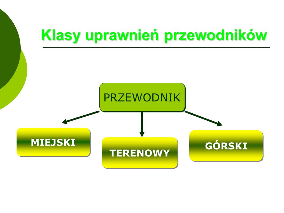 Klasy uprawnień przewodników PRZEWODNIK MIEJSKI TERENOWY GÓRSKI