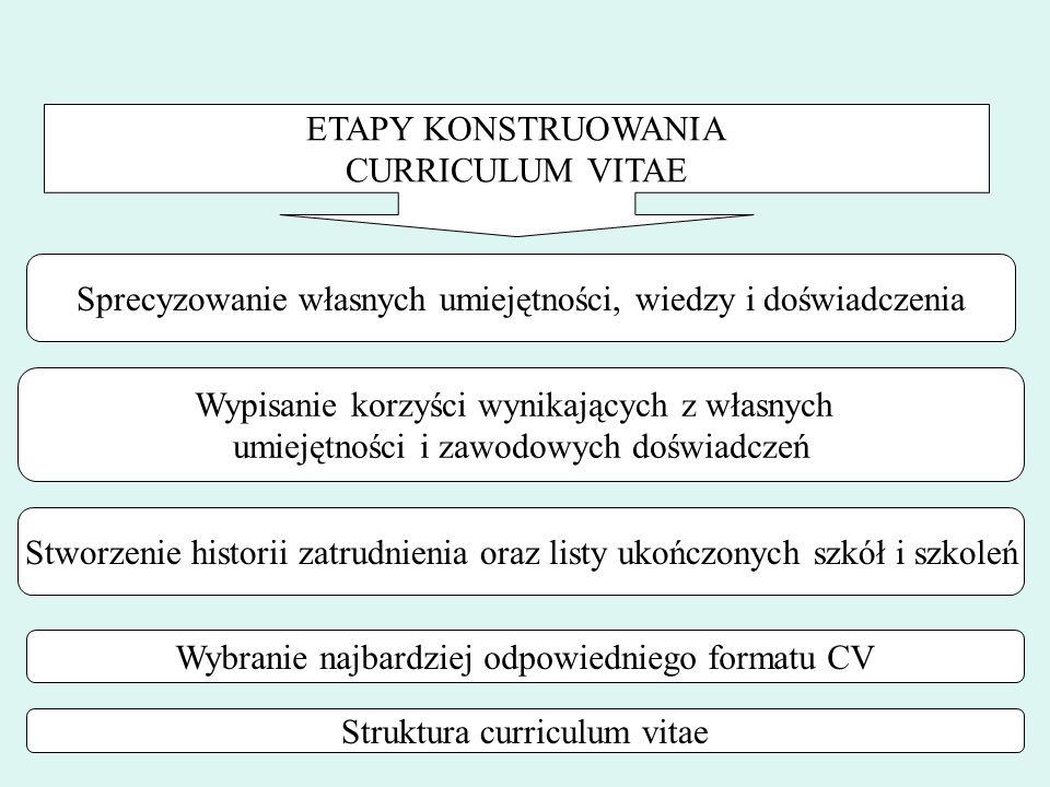 ETAPY KONSTRUOWANIA CURRICULUM VITAE Sprecyzowanie własnych umiejętności, wiedzy i doświadczenia Wypisanie korzyści wynikających z własnych umiejętności i zawodowych doświadczeń Stworzenie historii zatrudnienia oraz listy ukończonych szkół i szkoleń Wybranie najbardziej odpowiedniego formatu CV Struktura curriculum vitae