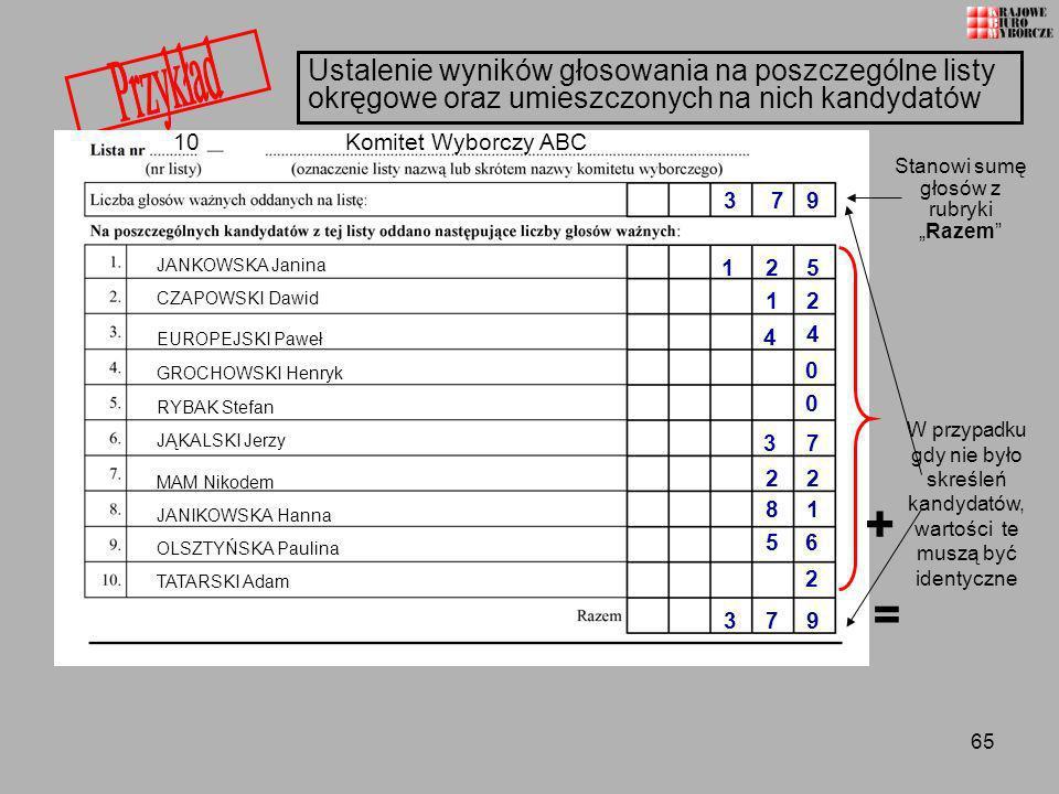 65 Ustalenie wyników głosowania na poszczególne listy okręgowe oraz umieszczonych na nich kandydatów 10 Komitet Wyborczy ABC JANKOWSKA Janina CZAPOWSK