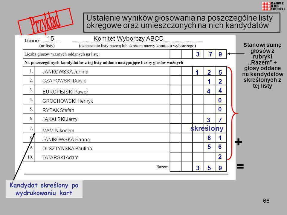 66 Ustalenie wyników głosowania na poszczególne listy okręgowe oraz umieszczonych na nich kandydatów 15 Komitet Wyborczy ABCD JANKOWSKA Janina CZAPOWS
