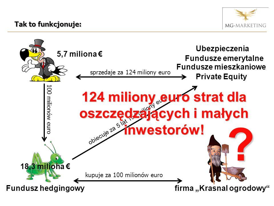 Fundusz hedgingowyfirma Krasnal ogrodowy kupuje za 100 milionów euro 100 milionów euro Ubezpieczenia Fundusze emerytalne Fundusze mieszkaniowe sprzedaje za 124 miliony euro obiecuje za 5 lat 154 miliony euro 5,7 miliona 18,3 miliona 124 miliony euro strat dla oszczędzających i małych inwestorów.