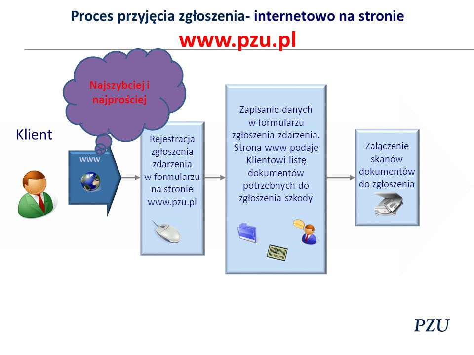 Proces przyjęcia zgłoszenia- internetowo na stronie www.pzu.pl Klient www Rejestracja zgłoszenia zdarzenia w formularzu na stronie www.pzu.pl Zapisani