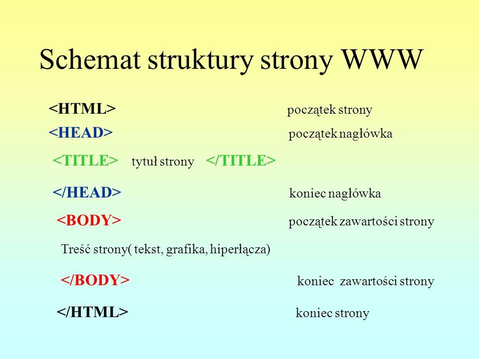 Schemat struktury strony WWW początek strony koniec strony początek nagłówka koniec nagłówka tytuł strony początek zawartości strony koniec zawartości