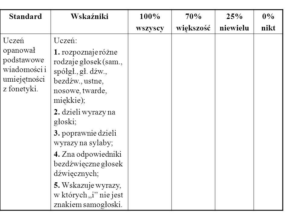 StandardWskaźniki100% wszyscy 70% większość 25% niewielu 0% nikt Uczeń opanował podstawowe wiadomości i umiejętności z fonetyki.