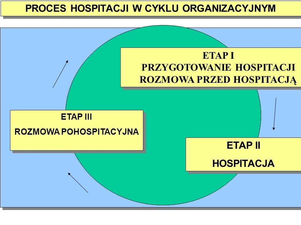 PROCES HOSPITACJI W CYKLU ORGANIZACYJNYM ETAP II HOSPITACJA ETAP II HOSPITACJA ETAP I PRZYGOTOWANIE HOSPITACJI ROZMOWA PRZED HOSPITACJĄ ETAP I PRZYGOTOWANIE HOSPITACJI ROZMOWA PRZED HOSPITACJĄ ETAP III ROZMOWA POHOSPITACYJNA ETAP III ROZMOWA POHOSPITACYJNA