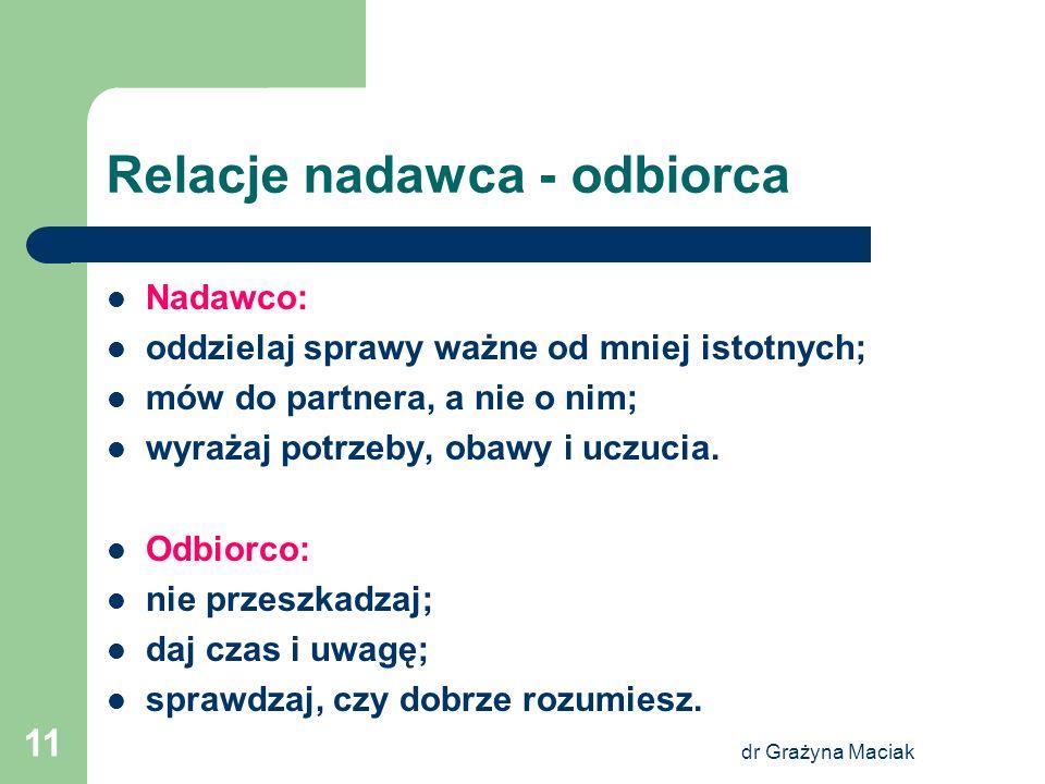 dr Grażyna Maciak 11 Relacje nadawca - odbiorca Nadawco: oddzielaj sprawy ważne od mniej istotnych; mów do partnera, a nie o nim; wyrażaj potrzeby, ob