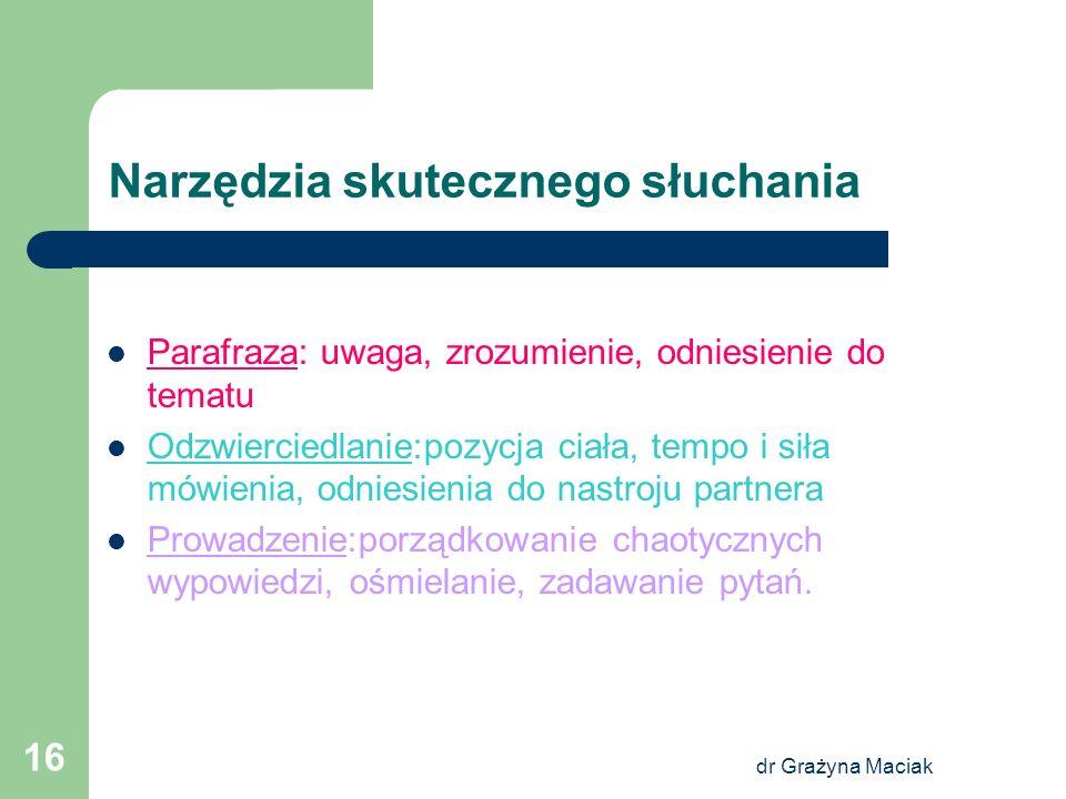 dr Grażyna Maciak 16 Narzędzia skutecznego słuchania Parafraza: uwaga, zrozumienie, odniesienie do tematu Odzwierciedlanie:pozycja ciała, tempo i siła