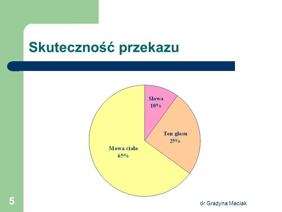 dr Grażyna Maciak 6 Łańcuch komunikacyjny NADAWCAPRZEKAZKANAŁODBIORCA EFEKT
