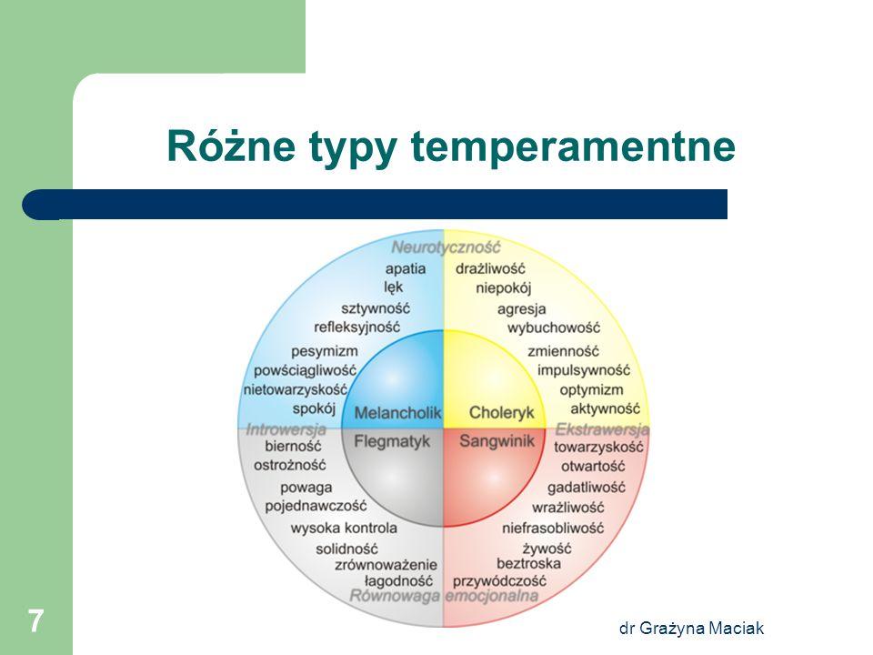 dr Grażyna Maciak 7 Różne typy temperamentne